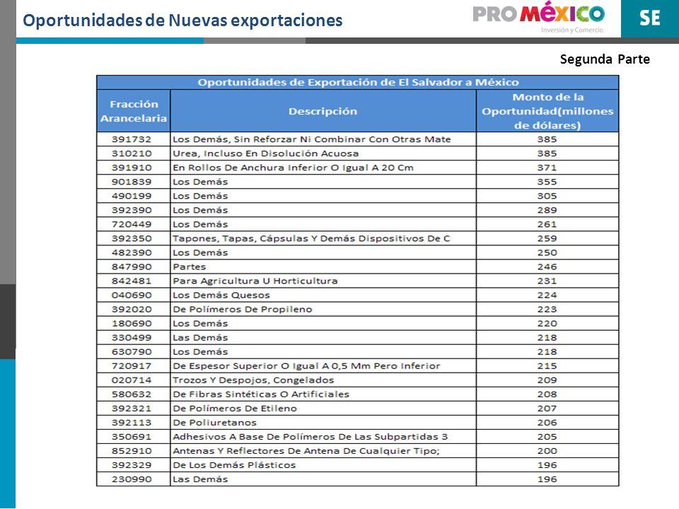 6. Oportunidades de Comercio de México en el Salvador