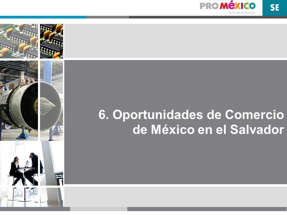 Oportunidades de Penetración de Mercado Se analizaron 175 productos a 6 dígitos exportados por México a El Salvador con montos arriba de un millón de dólares.