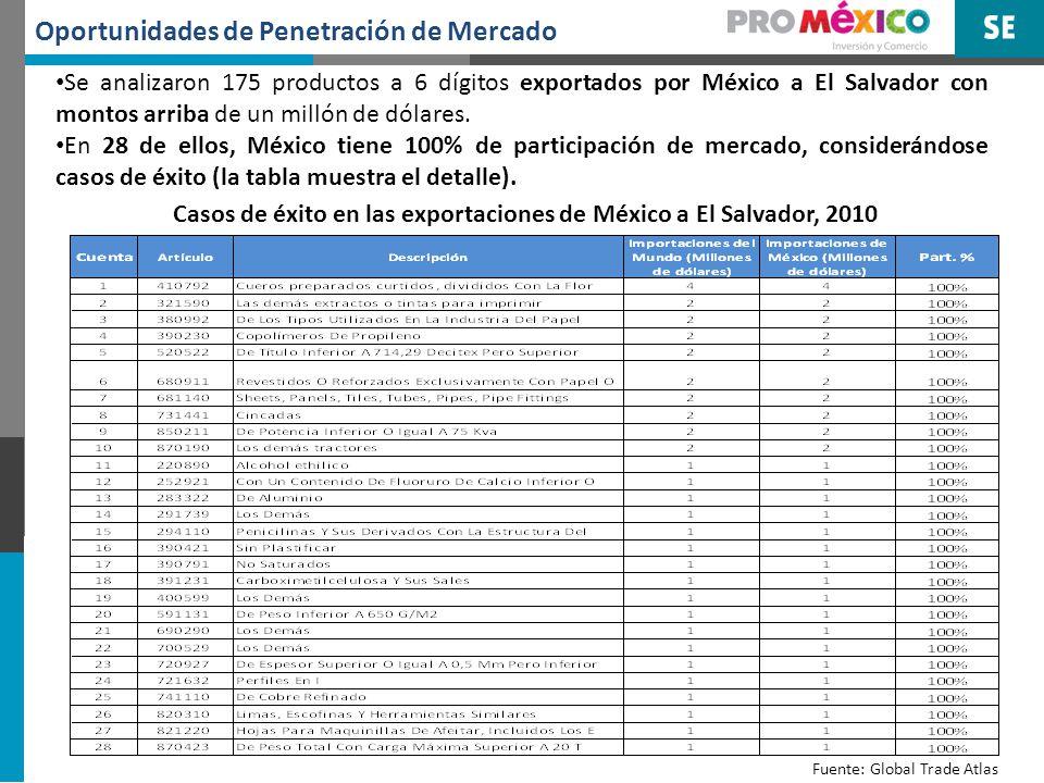 Oportunidades de Penetración de Mercado En 147 productos (a 6 dígitos), México puede ampliar su cuota de mercado en las importaciones de El Salvador.