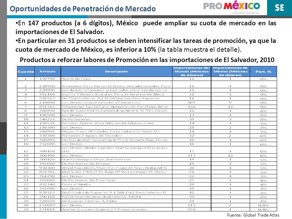 Oportunidades de Nuevas exportaciones Se analizaron las oportunidades de mercado en El Salvador para 2,724 productos (a 6 dígitos) exportados por México al Mundo por un monto arriba de un millón de dólares.