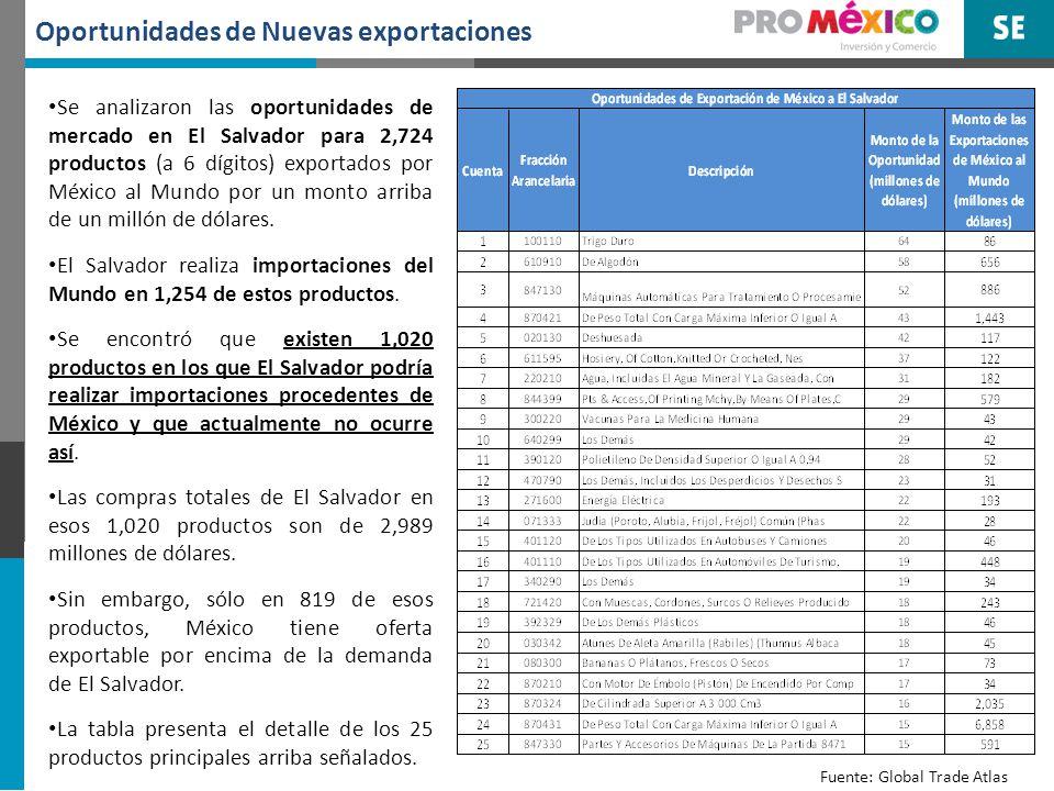 Oportunidades de Nuevas exportaciones Se analizaron las oportunidades de mercado en El Salvador para 2,724 productos (a 6 dígitos) exportados por Méxi
