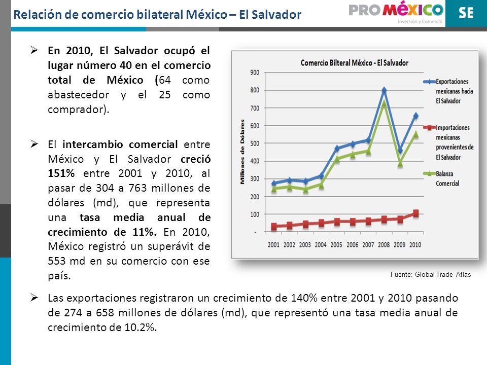 Las importaciones aumentaron en 250% entre 2001 y 2010 pasando de 30 md a 105 md, con una tasa de crecimiento media anual de 15%.