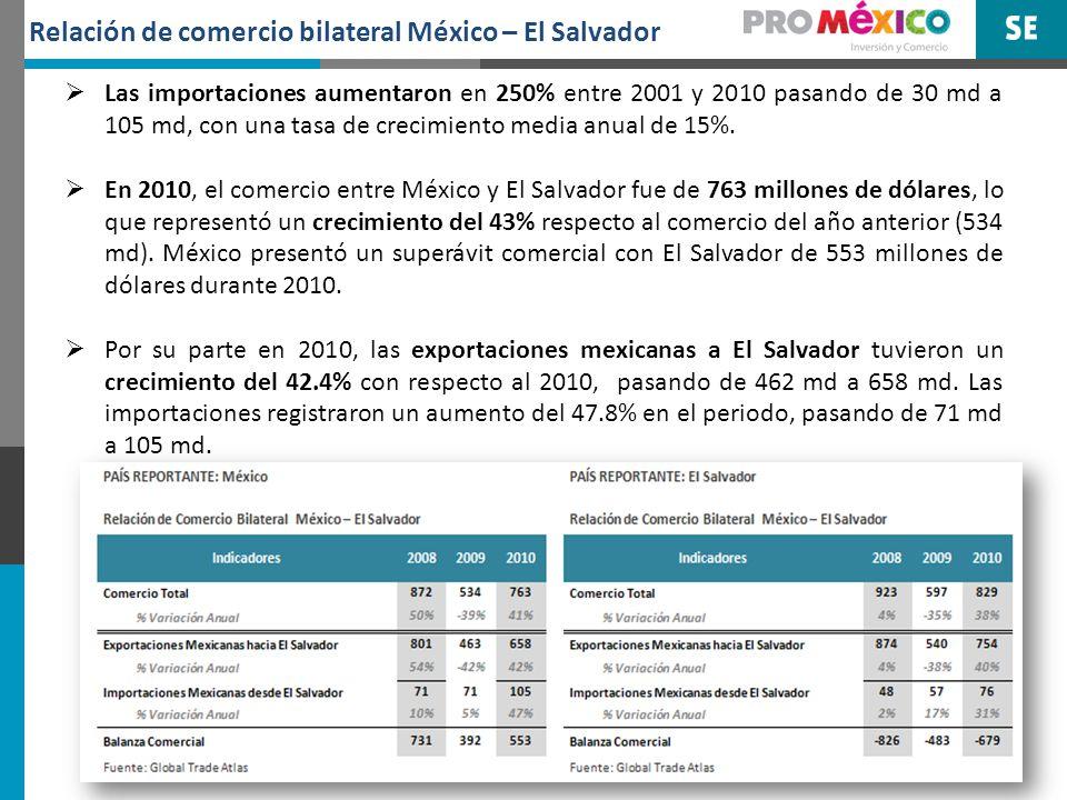 Las exportaciones mexicanas a El Salvador durante 2010 fueron principalmente de: Petróleo, televisiones, aguacate, maíz, medicamentos, teléfonos celulares, entre otros.