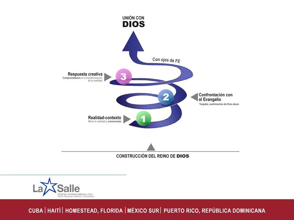 Segunda Parte: Práctica 1.- El mensaje del Reino de Dios se profundiza gracias a: a.