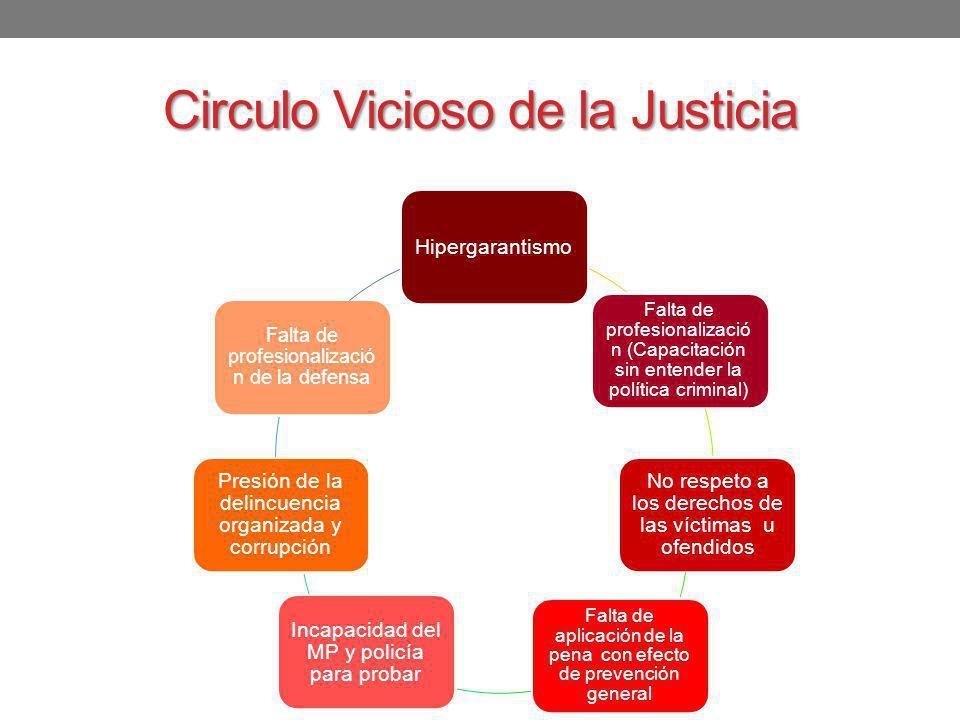 Circulo Vicioso de la Justicia Hipergarantismo Falta de profesionalizació n (Capacitación sin entender la política criminal) No respeto a los derechos