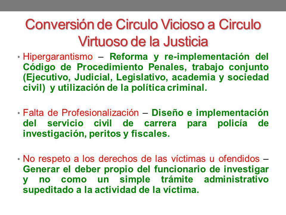 Conversión de Circulo Vicioso a Circulo Virtuoso de la Justicia Hipergarantismo – Reforma y re-implementación del Código de Procedimiento Penales, tra