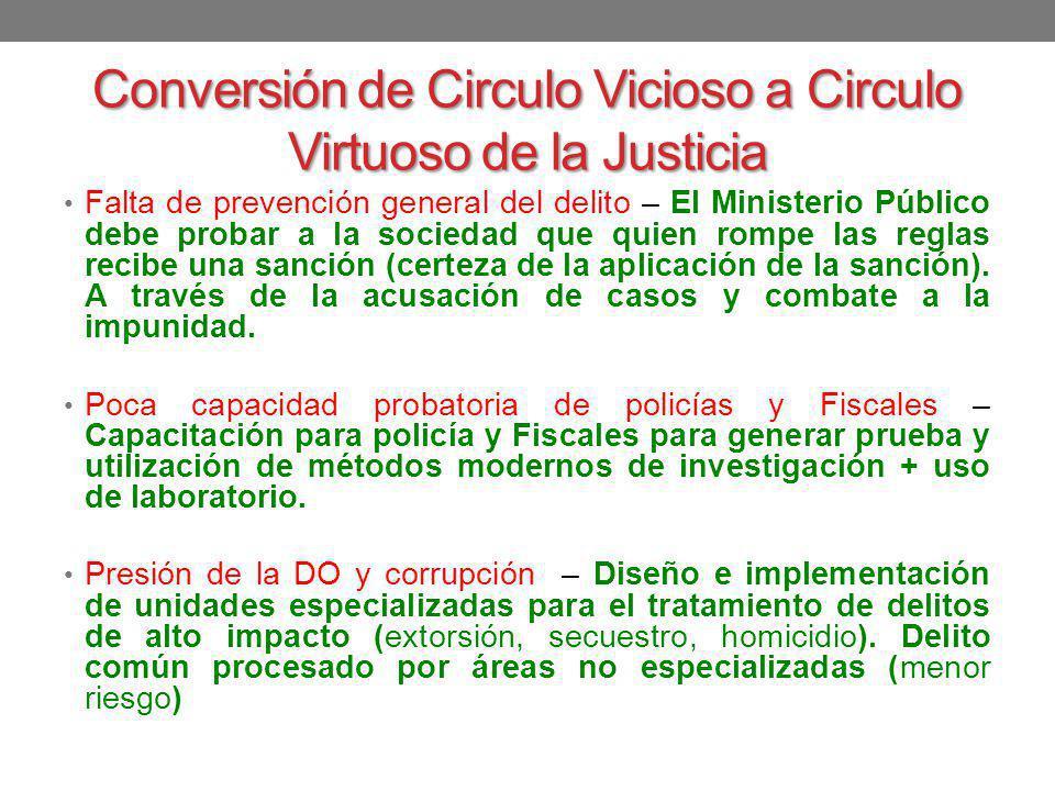 Conversión de Circulo Vicioso a Circulo Virtuoso de la Justicia Falta de prevención general del delito – El Ministerio Público debe probar a la socied