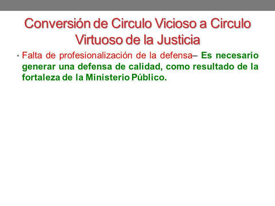 Conversión de Circulo Vicioso a Circulo Virtuoso de la Justicia Falta de profesionalización de la defensa– Es necesario generar una defensa de calidad