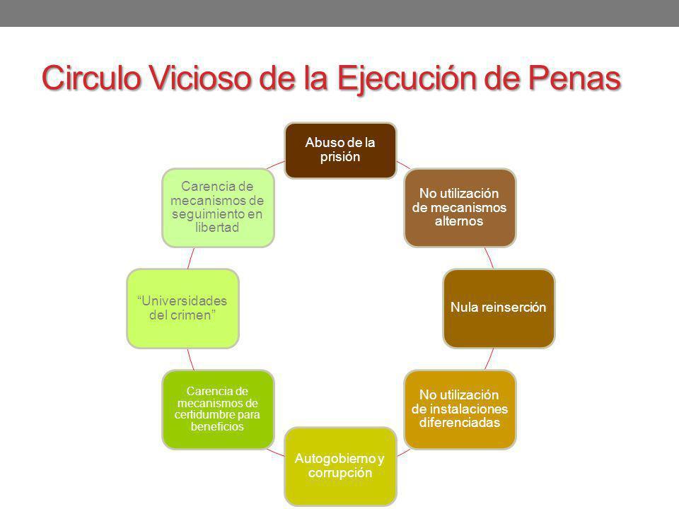 Circulo Vicioso de la Ejecución de Penas Abuso de la prisión No utilización de mecanismos alternos Nula reinserción No utilización de instalaciones di