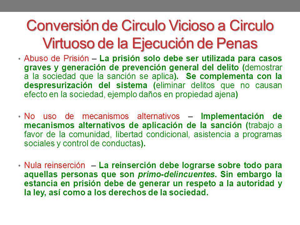 Conversión de Circulo Vicioso a Circulo Virtuoso de la Ejecución de Penas Abuso de Prisión – La prisión solo debe ser utilizada para casos graves y ge