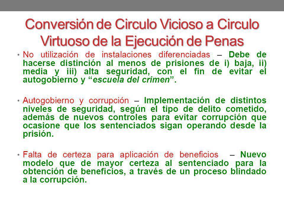 Conversión de Circulo Vicioso a Circulo Virtuoso de la Ejecución de Penas No utilización de instalaciones diferenciadas – Debe de hacerse distinción a