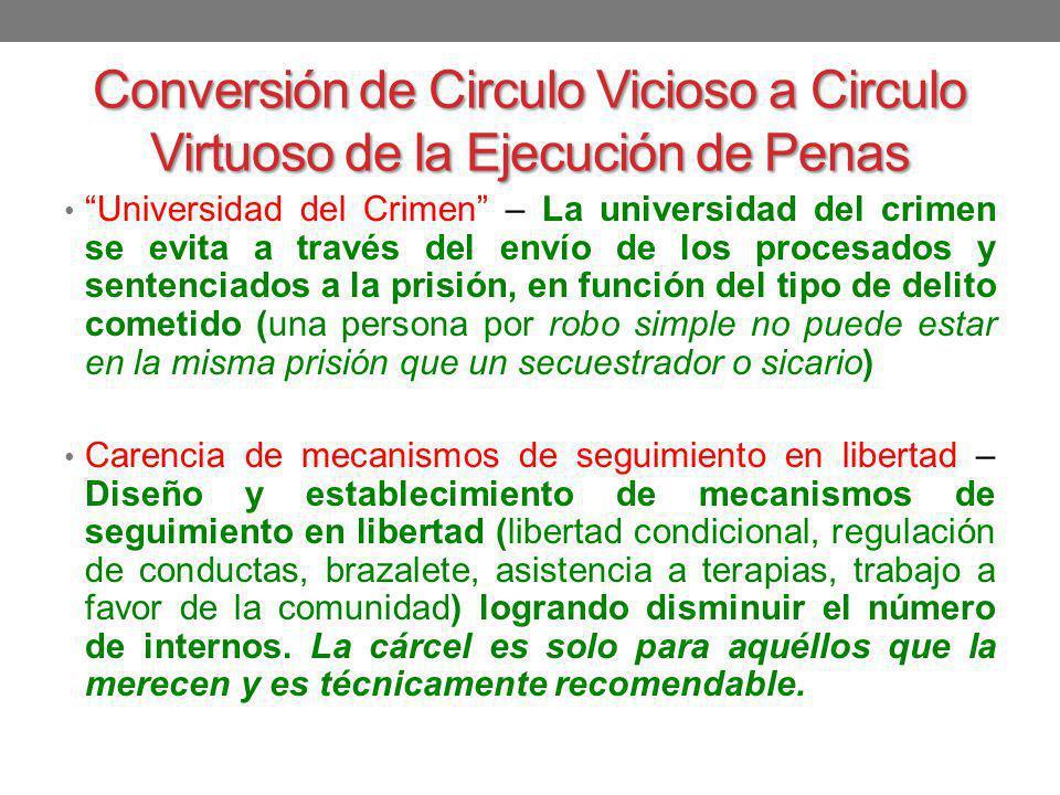 Conversión de Circulo Vicioso a Circulo Virtuoso de la Ejecución de Penas Universidad del Crimen – La universidad del crimen se evita a través del env