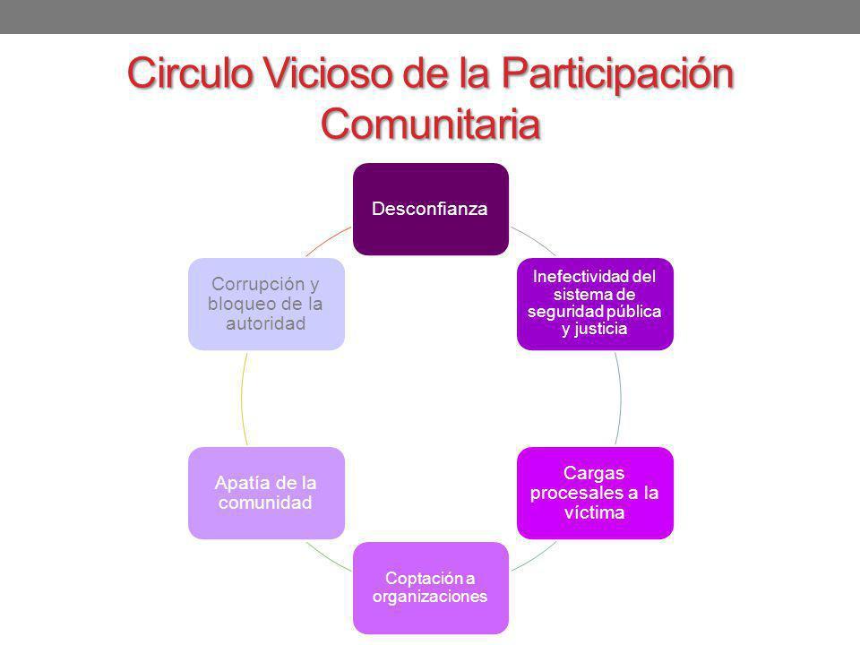 Circulo Vicioso de la Participación Comunitaria Desconfianza Inefectividad del sistema de seguridad pública y justicia Cargas procesales a la víctima