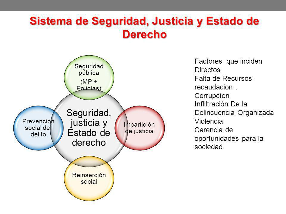 Seguridad, justicia y Estado de derecho Seguridad pública (MP + Policías) Impartición de justicia Reinserción social Prevención social del delito Sist