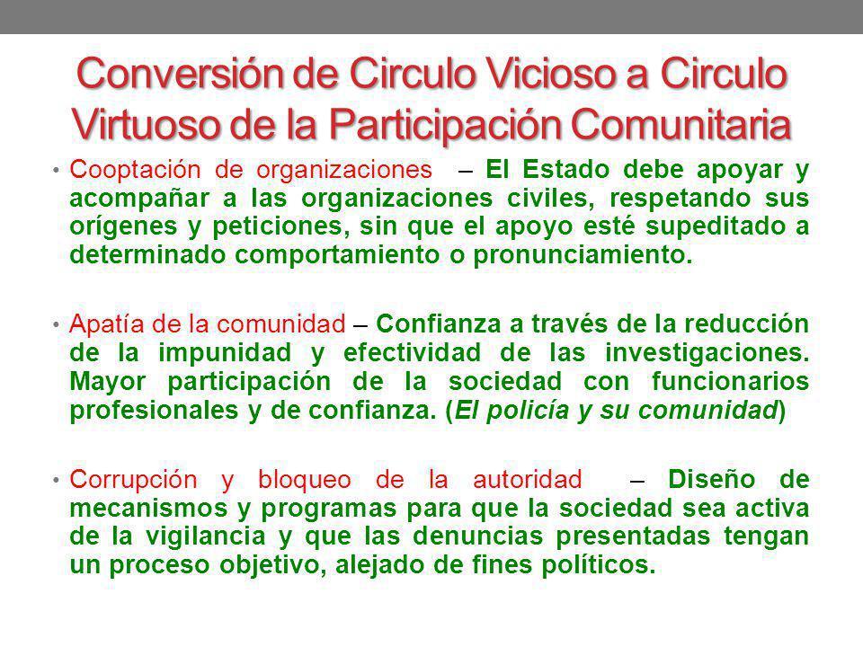 Conversión de Circulo Vicioso a Circulo Virtuoso de la Participación Comunitaria Cooptación de organizaciones – El Estado debe apoyar y acompañar a la
