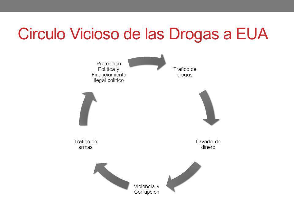 Circulo Vicioso de las Drogas a EUA Trafico de drogas Lavado de dinero Violencia y Corrupcion Trafico de armas Proteccion Politica y Financiamiento il