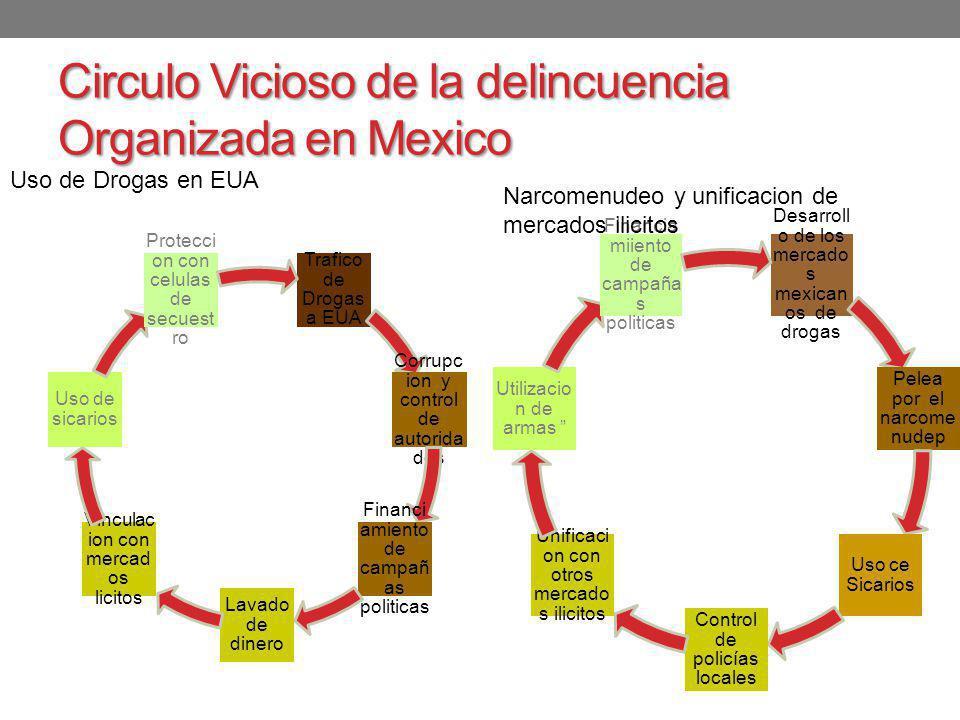 Circulo Vicioso de la delincuencia Organizada en Mexico Trafico de Drogas a EUA Corrupci on y control de autorida des Financia miento de campañ as pol