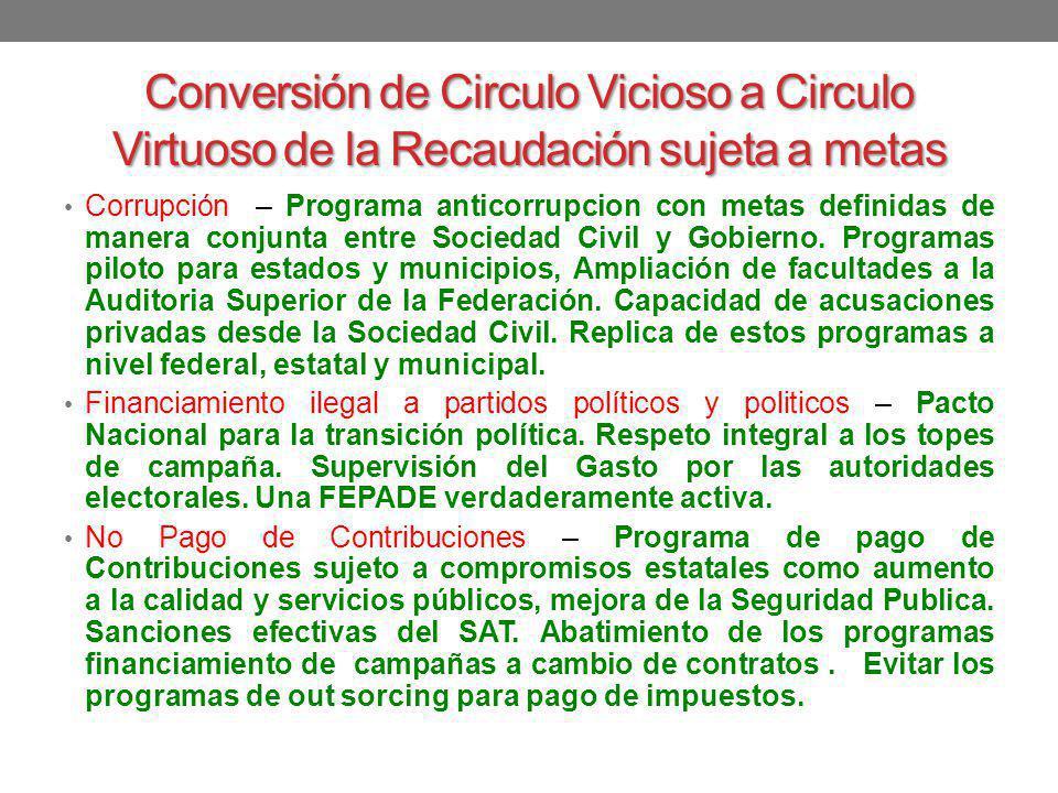 Conversión de Circulo Vicioso a Circulo Virtuoso de la Recaudación sujeta a metas Corrupción – Programa anticorrupcion con metas definidas de manera c