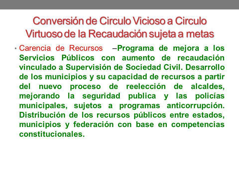 Conversión de Circulo Vicioso a Circulo Virtuoso de la Recaudación sujeta a metas Carencia de Recursos –Programa de mejora a los Servicios Públicos co
