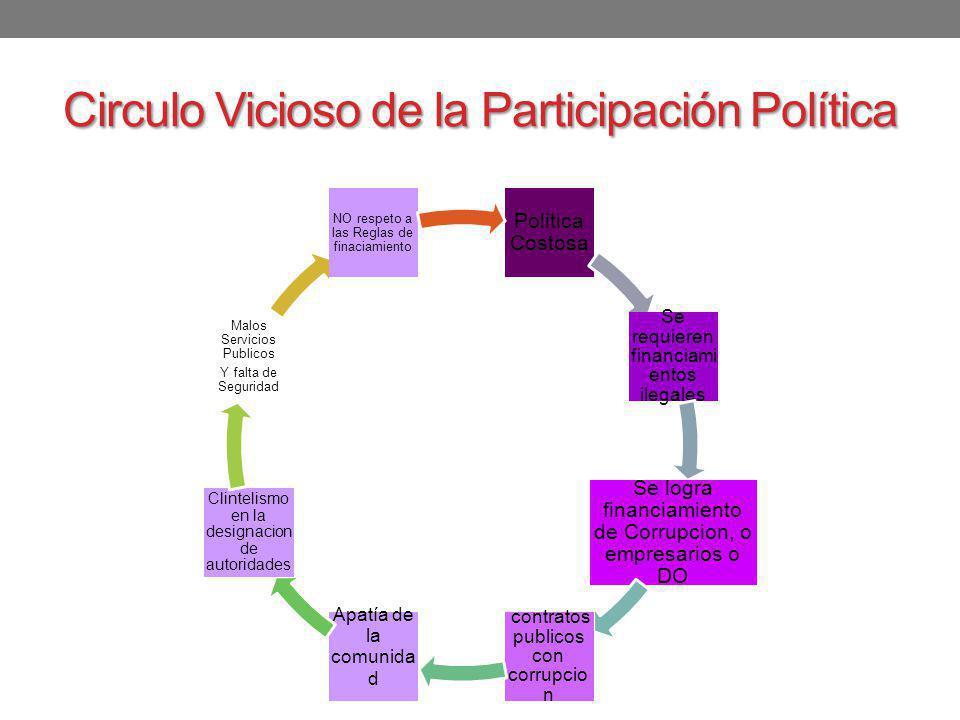 Circulo Vicioso de la Participación Política Politica Costosa Se requieren financiami entos ilegales Se logra financiamiento de Corrupcion, o empresar