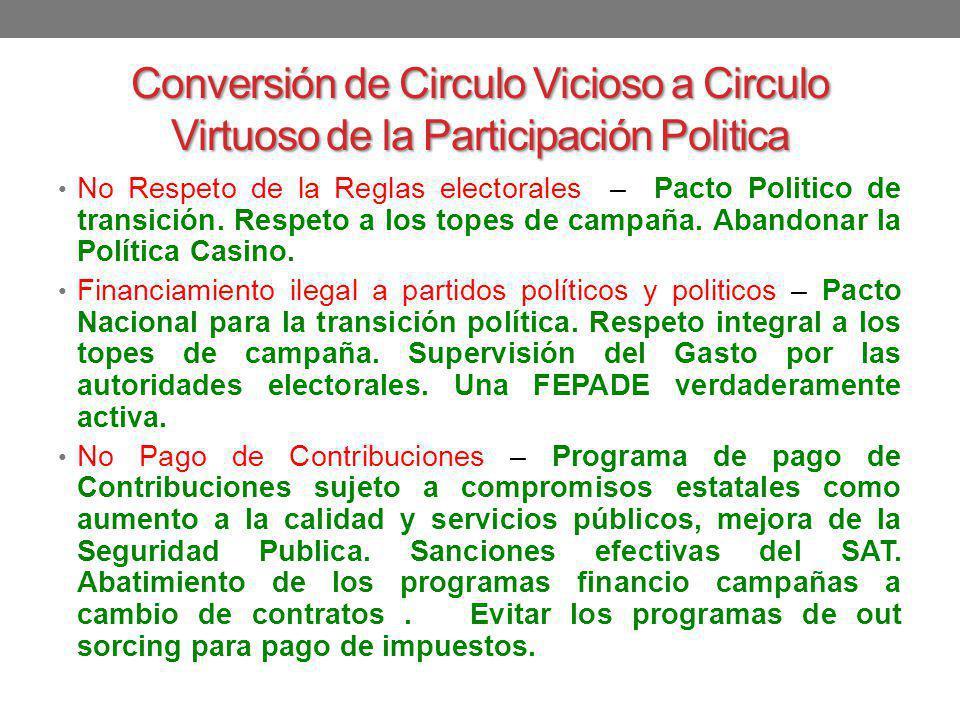Conversión de Circulo Vicioso a Circulo Virtuoso de la Participación Politica No Respeto de la Reglas electorales – Pacto Politico de transición. Resp