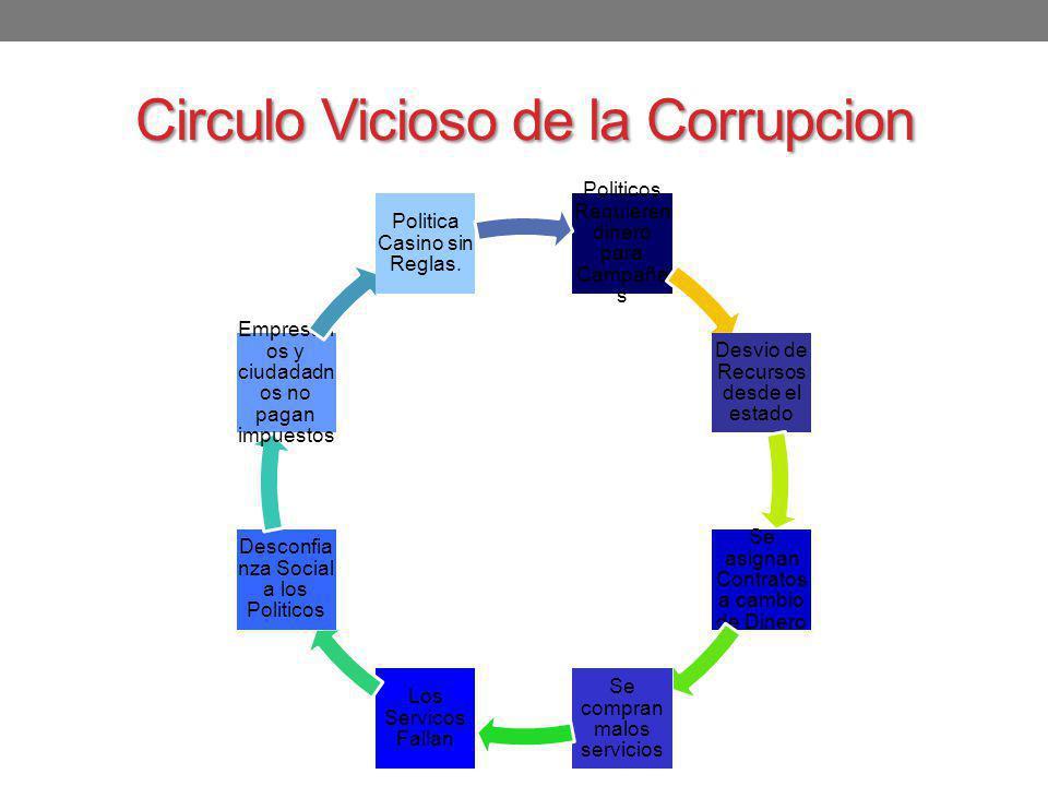 Circulo Vicioso de la Corrupcion Politicos Requieren dinero para Campaña s Desvio de Recursos desde el estado Se asignan Contratos a cambio de Dinero