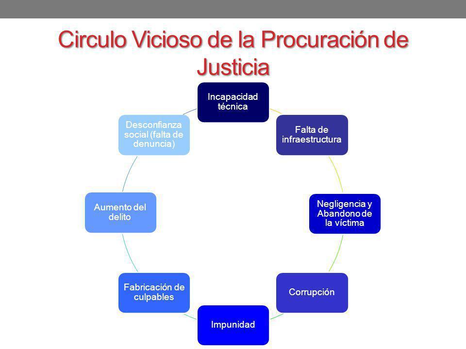 Circulo Vicioso de la Procuración de Justicia Incapacidad técnica Falta de infraestructura Negligencia y Abandono de la víctima CorrupciónImpunidad Fa