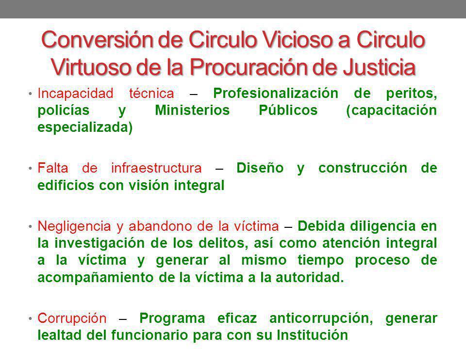 Conversión de Circulo Vicioso a Circulo Virtuoso de la Procuración de Justicia Incapacidad técnica – Profesionalización de peritos, policías y Ministe