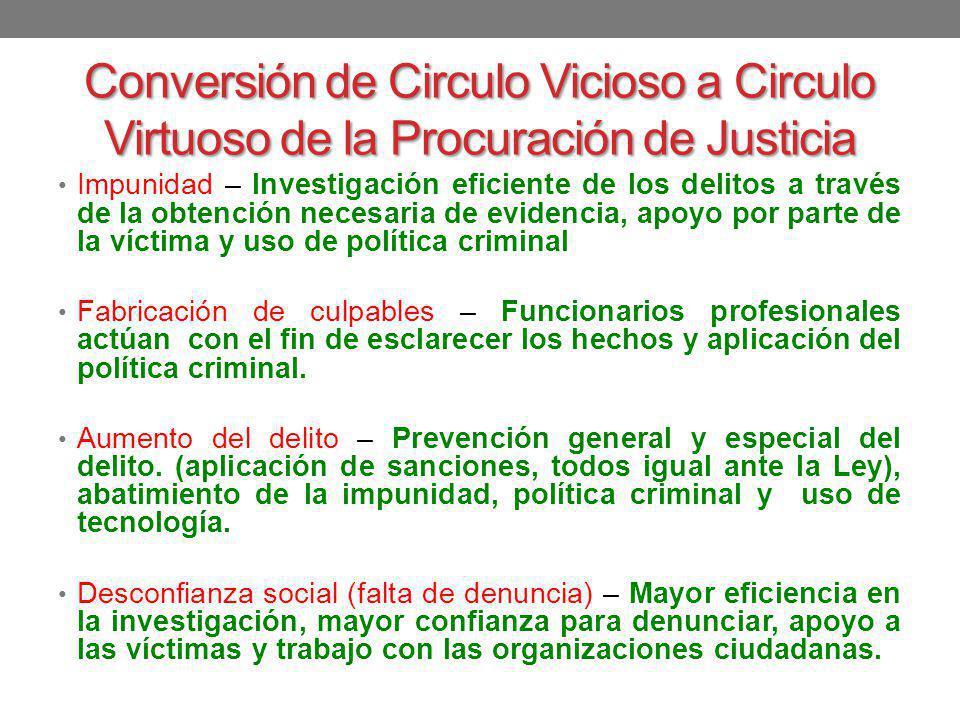 Conversión de Circulo Vicioso a Circulo Virtuoso de la Procuración de Justicia Impunidad – Investigación eficiente de los delitos a través de la obten