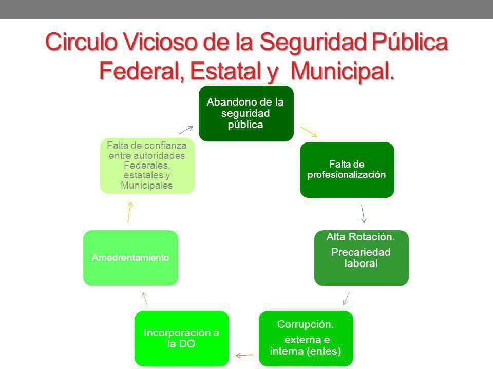 Conversión de Circulo Vicioso a Circulo Virtuoso de la Participación Politica No Respeto de la Reglas electorales – Pacto Politico de transición.