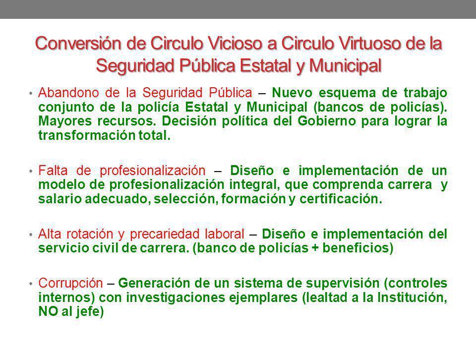 Conversión de Circulo Vicioso a Circulo Virtuoso de la Seguridad Pública Estatal y Municipal Abandono de la Seguridad Pública – Nuevo esquema de traba