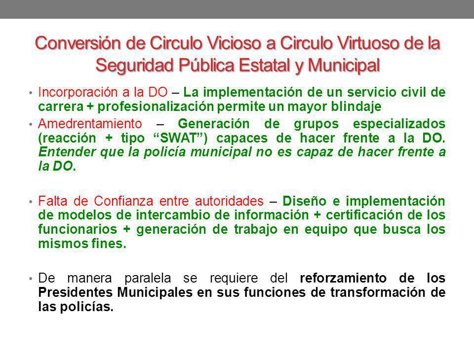 Conversión de Circulo Vicioso a Circulo Virtuoso de la Seguridad Pública Estatal y Municipal Incorporación a la DO – La implementación de un servicio