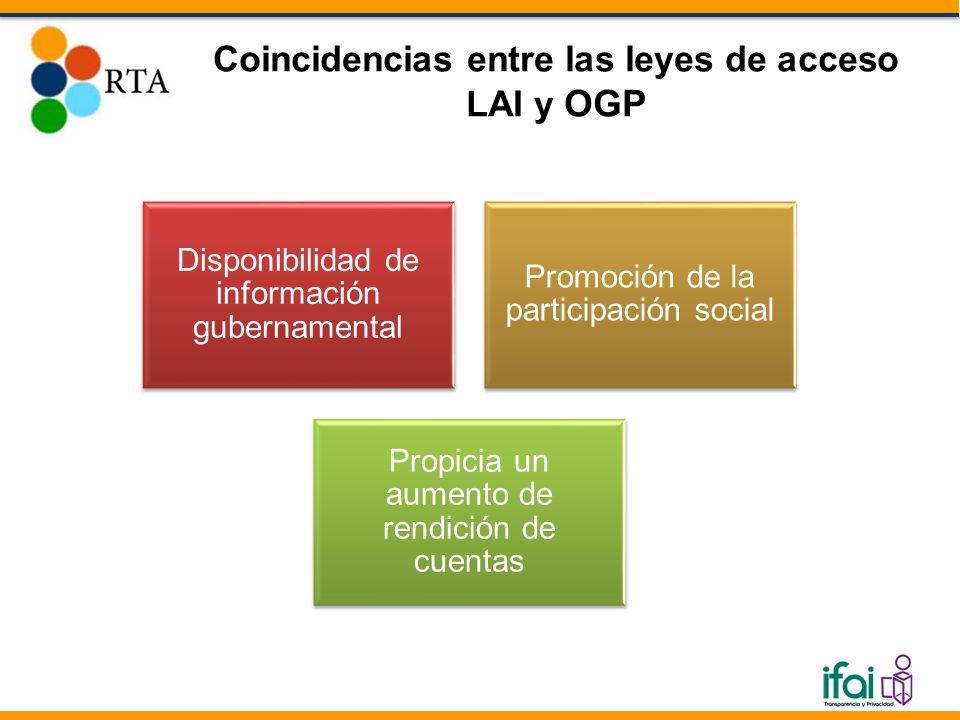Coincidencias entre las leyes de acceso LAI y OGP Disponibilidad de información gubernamental Promoción de la participación social Propicia un aumento de rendición de cuentas