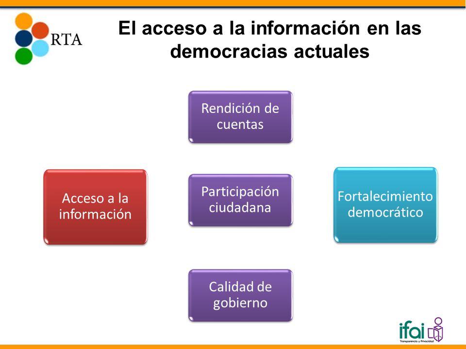 El acceso a la información en las democracias actuales Acceso a la información Rendición de cuentas Participación ciudadana Calidad de gobierno Fortalecimiento democrático