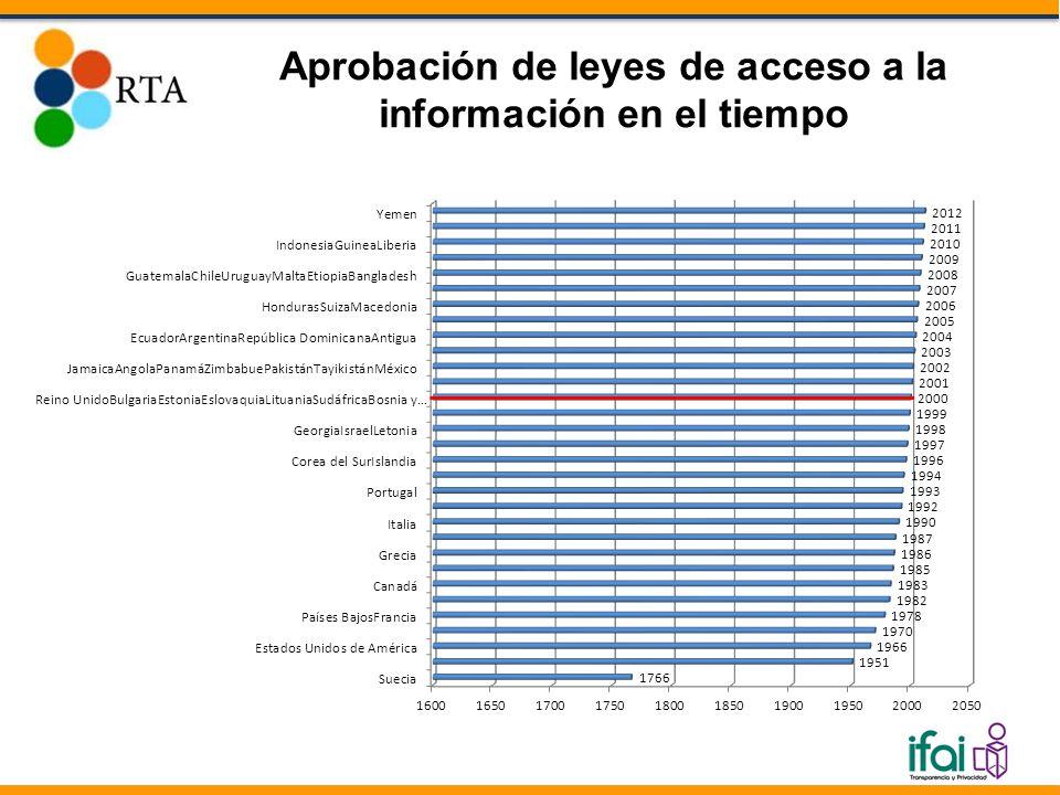 Aprobación de leyes de acceso a la información en el tiempo