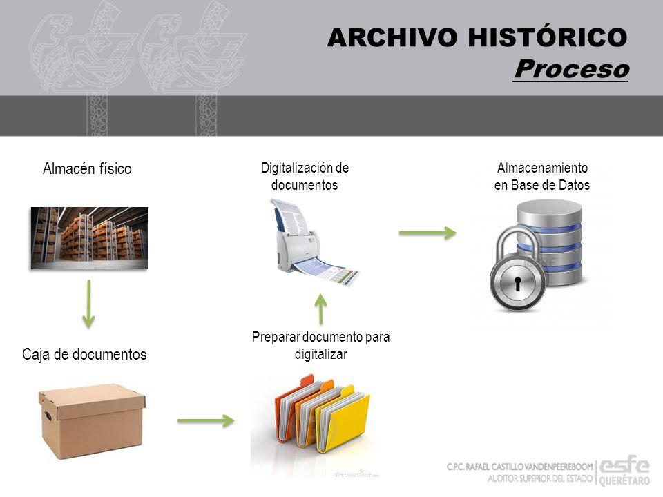 Proceso Caja de documentos Preparar documento para digitalizar Digitalización de documentos Almacén físico Almacenamiento en Base de Datos