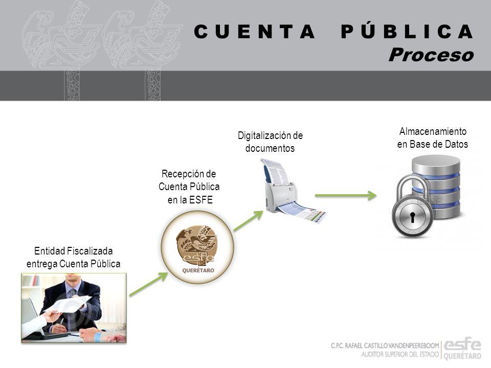 C U E N T A P Ú B L I C A Proceso Almacenamiento en Base de Datos Digitalización de documentos Recepción de Cuenta Pública en la ESFE Entidad Fiscaliz