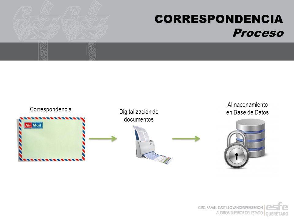 CORRESPONDENCIA Proceso Digitalización de documentos Correspondencia Almacenamiento en Base de Datos