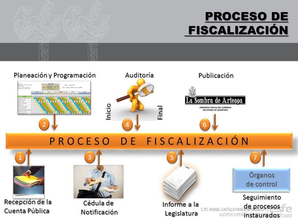 DIGITALIZACIÓN PROCESO DE FISCALIZACIÓN FISCALIZACIÓN P R O C E S O D E F I S C A L I Z A C I Ó N Recepción de la Cuenta Pública Planeación y Programa