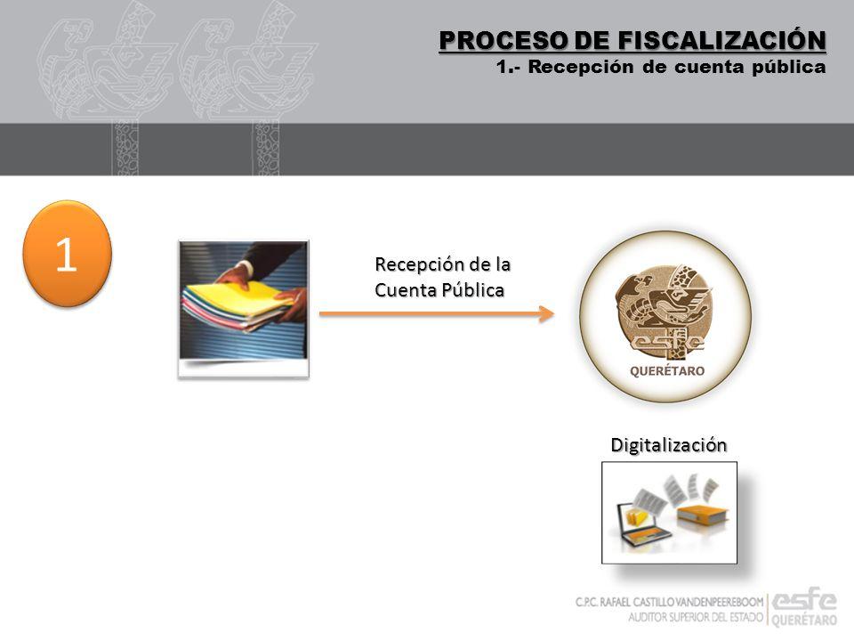 DIGITALIZACIÓN PROCESO DE FISCALIZACIÓN 1.- Recepción de cuenta pública Recepción de la Cuenta Pública Digitalización 1 1