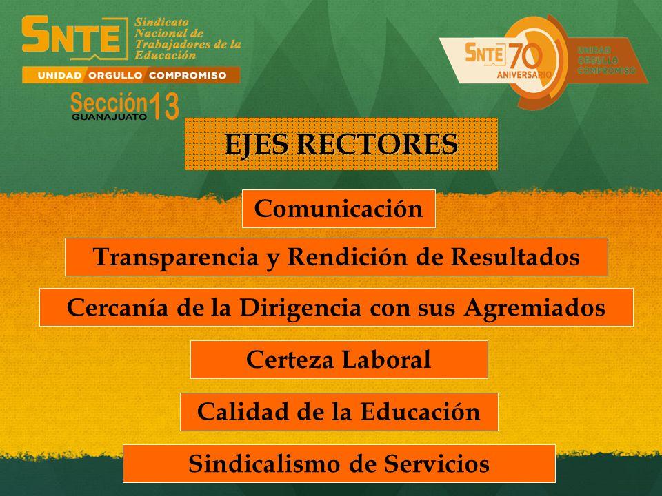 EJES RECTORES Comunicación Transparencia y Rendición de Resultados Cercanía de la Dirigencia con sus Agremiados Certeza Laboral Calidad de la Educació
