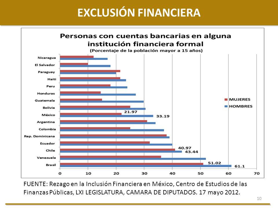 10 EXCLUSIÓN FINANCIERA FUENTE: Rezago en la Inclusión Financiera en México, Centro de Estudios de las Finanzas Públicas, LXI LEGISLATURA, CAMARA DE D
