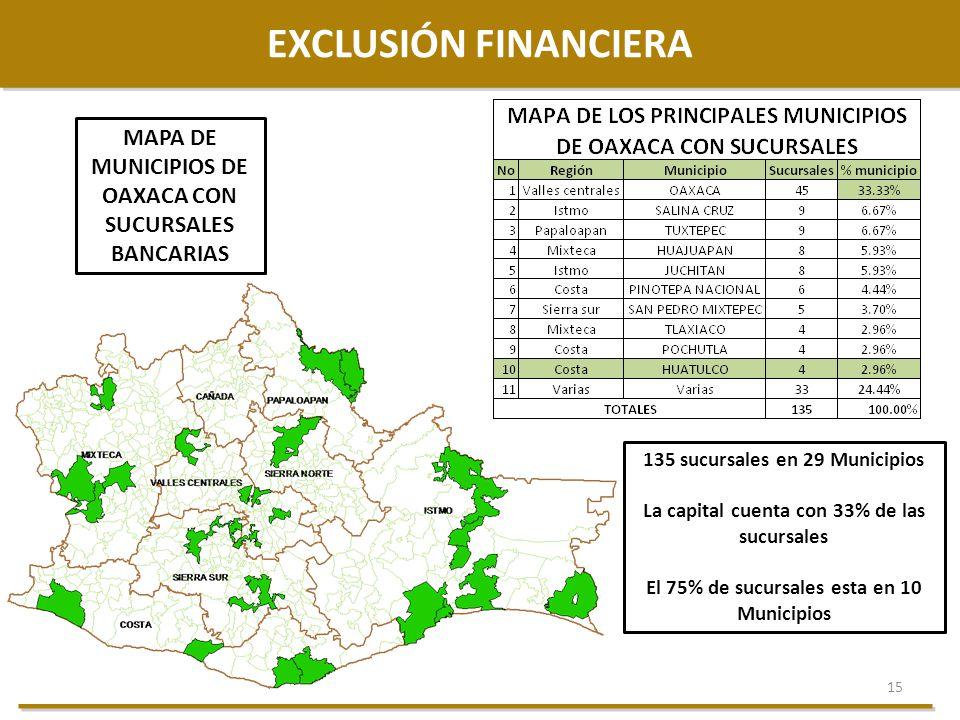 15 EXCLUSIÓN FINANCIERA MAPA DE MUNICIPIOS DE OAXACA CON SUCURSALES BANCARIAS 135 sucursales en 29 Municipios La capital cuenta con 33% de las sucursa