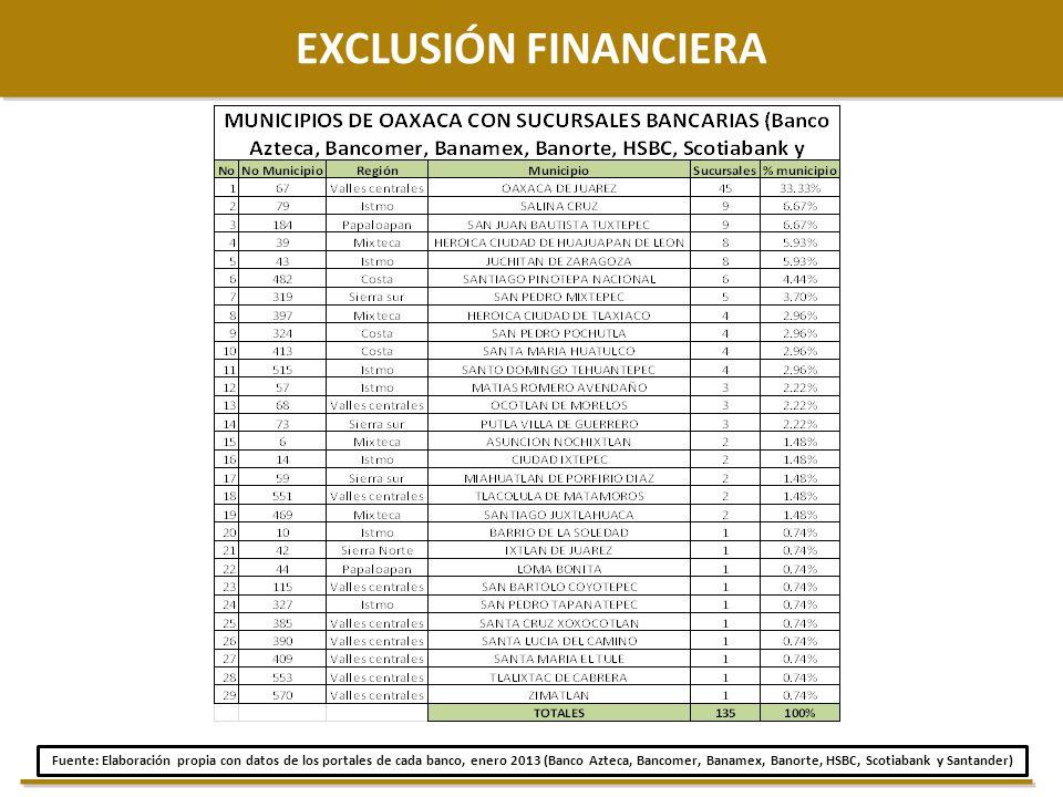 16 EXCLUSIÓN FINANCIERA Fuente: Elaboración propia con datos de los portales de cada banco, enero 2013 (Banco Azteca, Bancomer, Banamex, Banorte, HSBC
