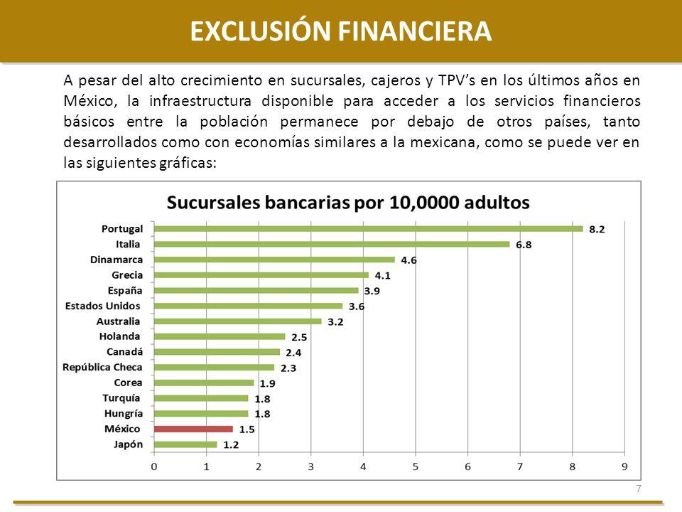 7 EXCLUSIÓN FINANCIERA A pesar del alto crecimiento en sucursales, cajeros y TPVs en los últimos años en México, la infraestructura disponible para ac