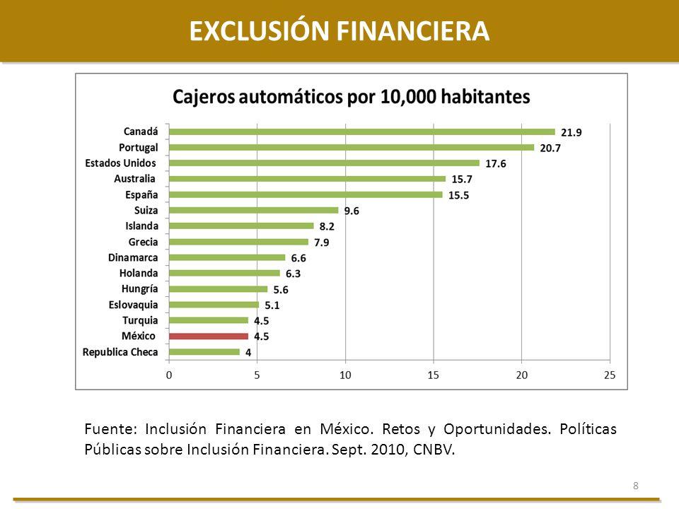 8 EXCLUSIÓN FINANCIERA Fuente: Inclusión Financiera en México. Retos y Oportunidades. Políticas Públicas sobre Inclusión Financiera. Sept. 2010, CNBV.