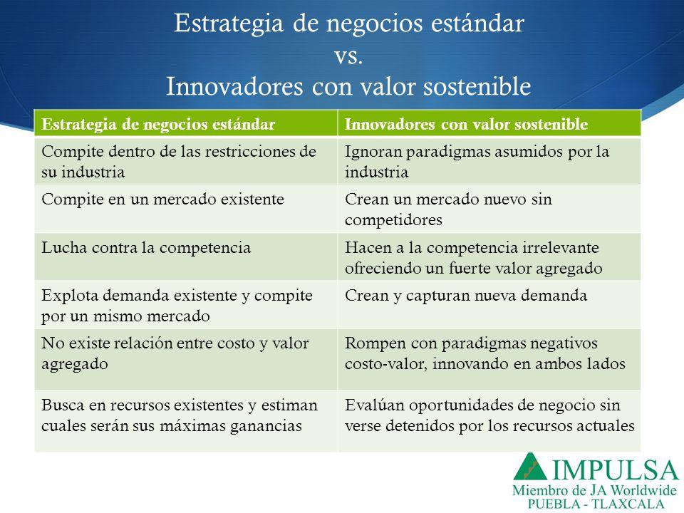 Estrategia de negocios estándar vs. Innovadores con valor sostenible Estrategia de negocios estándarInnovadores con valor sostenible Compite dentro de