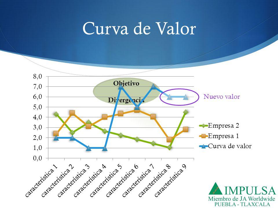 Curva de Valor Nuevo valor