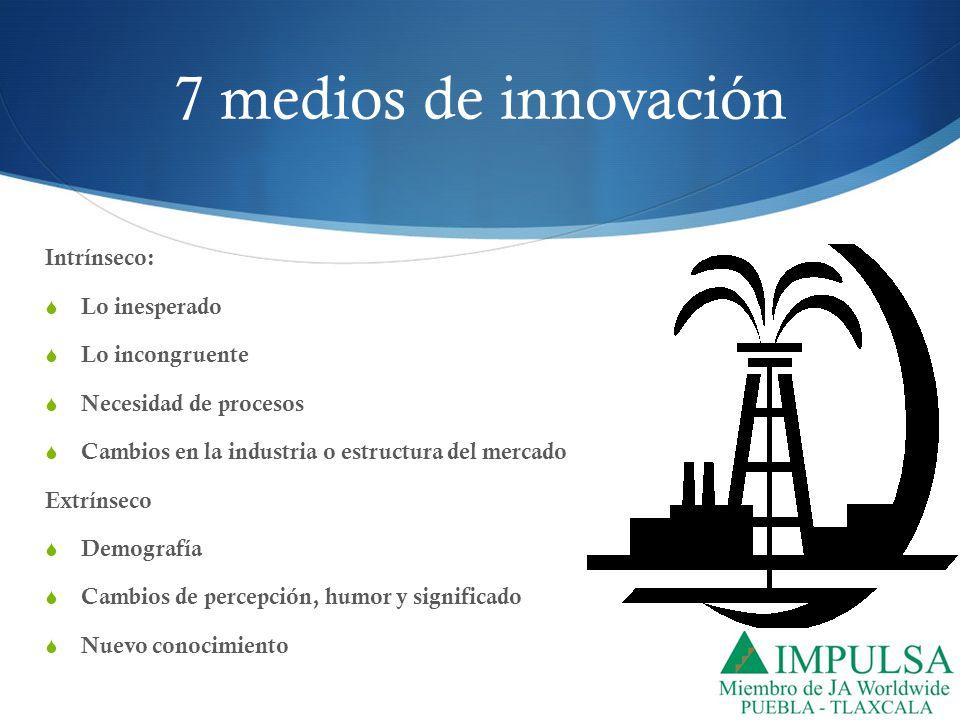 7 medios de innovación Intrínseco: Lo inesperado Lo incongruente Necesidad de procesos Cambios en la industria o estructura del mercado Extrínseco Dem