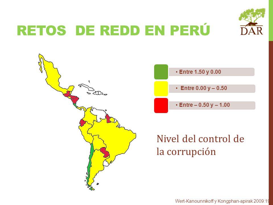Nivel del control de la corrupción Entre 1.50 y 0.00 Entre 0.00 y – 0.50 Entre – 0.50 y – 1.00 Wert-Kanounnikoff y Kongphan-apirak 2009:19 RETOS DE RE